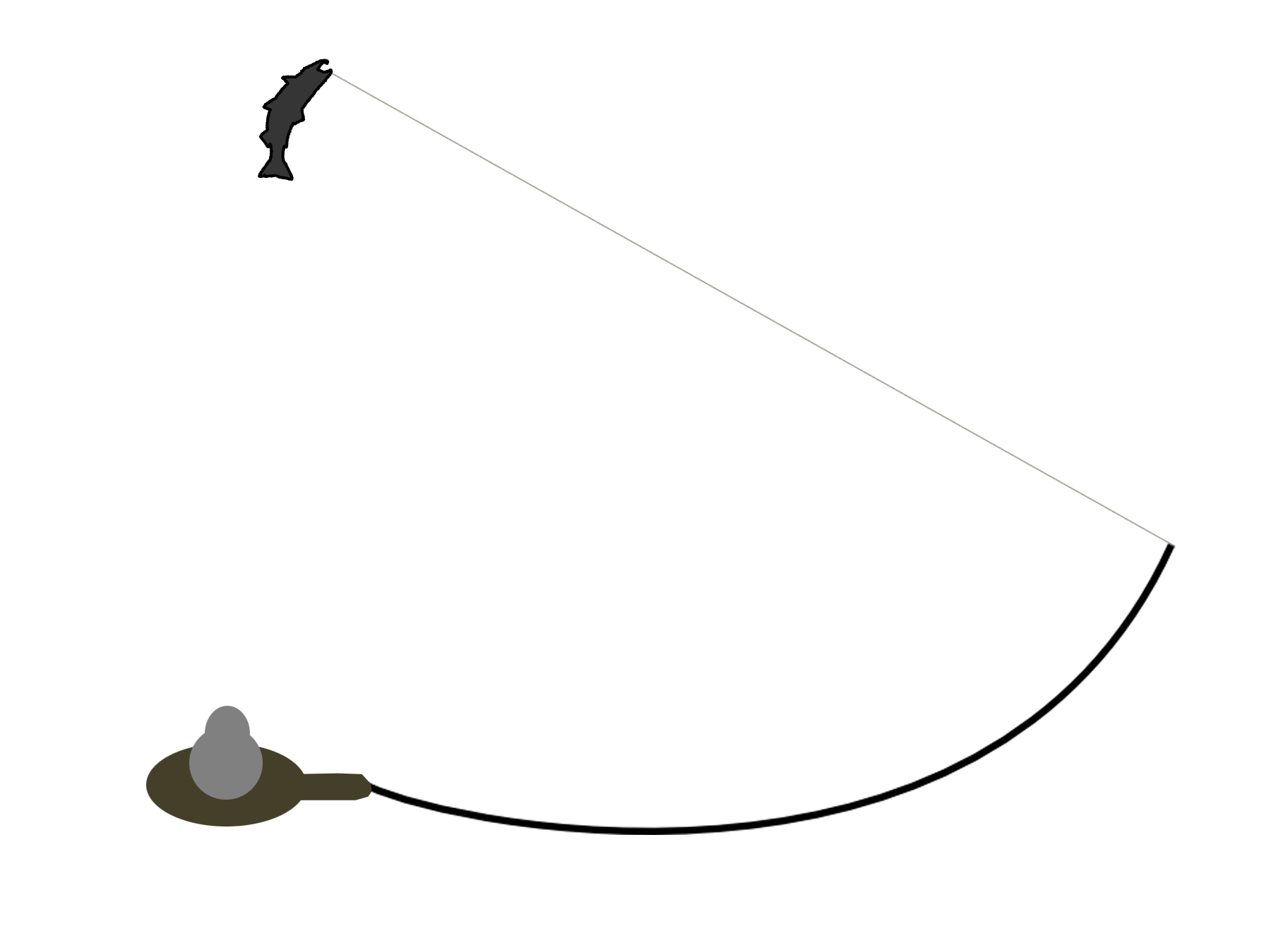 Big Fish Tenkara Fly Destruction Diagram If You Are Fishing A 13ft Rod And Lower Your All The Way To Right It Is Like Over